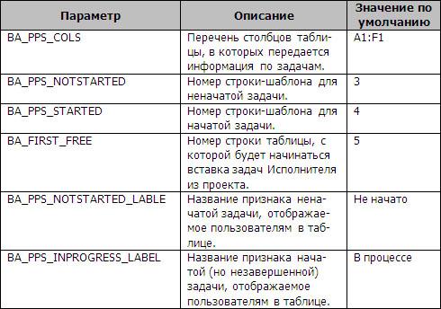 Управление проектами скачать - Управление проектами скачать -