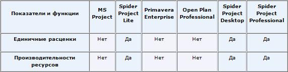 Управление проектами в MS Project и Primavera - Управление проектами в MS Project и Primavera -