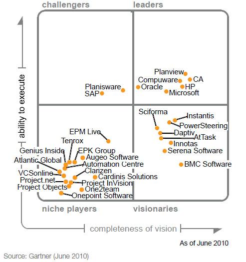 Управление проектами в MS Project и Primavera - Сравнение продуктов для управления проектами. Gartner 2010.