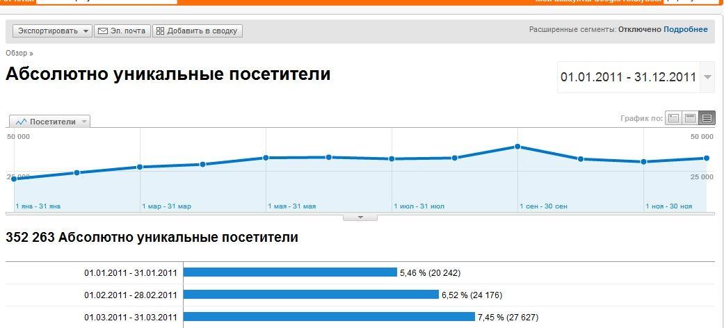 О проекте - Статистика портала