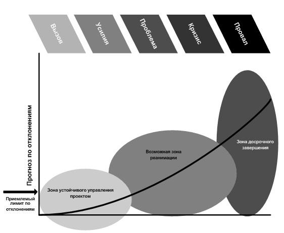 Последовательность роста проблем в проекте (ESI, 2005).