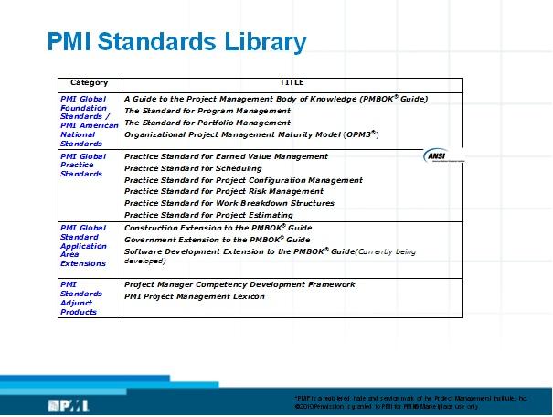 картина стандартов PMI