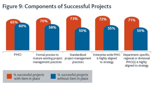 Управление проектами: статьи - Влияние стандартизации и ОУП на успешность проектов