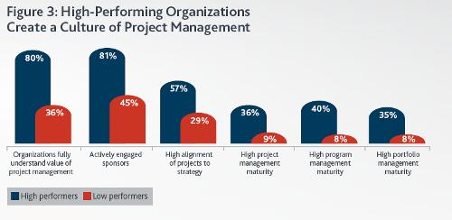 Управление проектами: статьи - Сравнение культуры успешных и обычных организаций