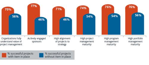 Управление проектами: статьи - Влияние «культурных» факторов на успешность реализации проектов