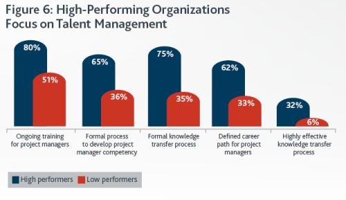Управление проектами: статьи - Управление талантом в компаниях лидерах существенно отличается.