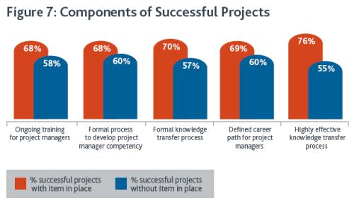 Управление проектами: статьи - Влияние управления знаниями и талантом на успешность проектов