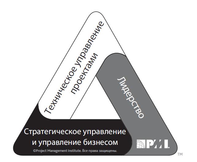 Управление проектами: Управление проектами: