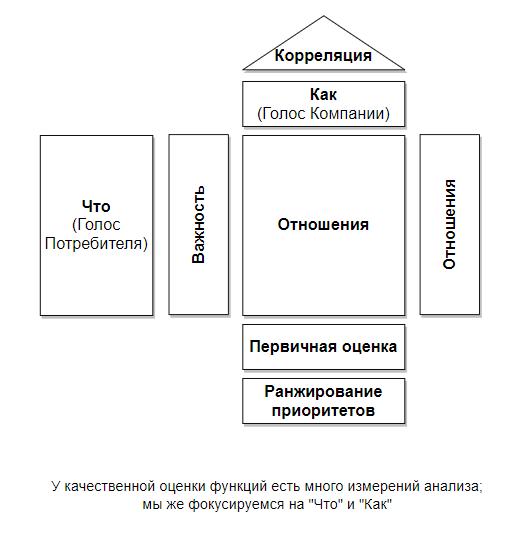 Управление проектами: Качественная оценка функций