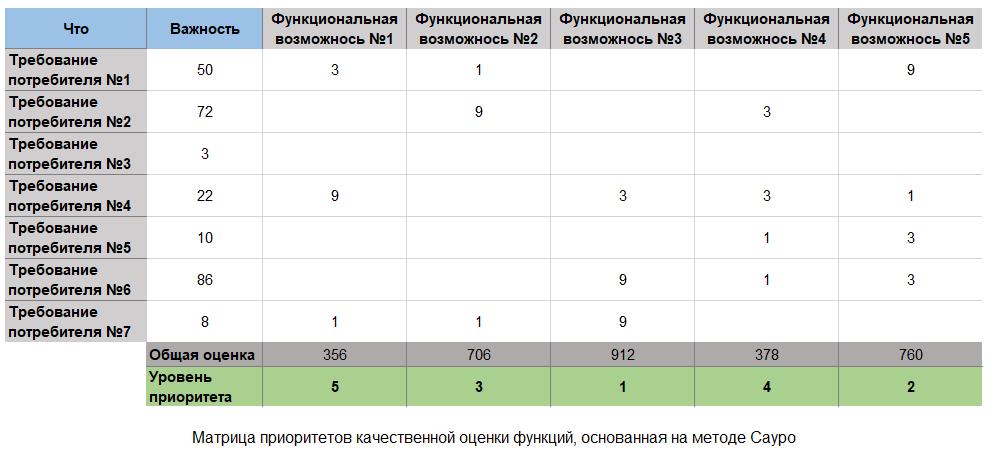 Управление проектами: Матрица качественной оценки функций по методу Сауро