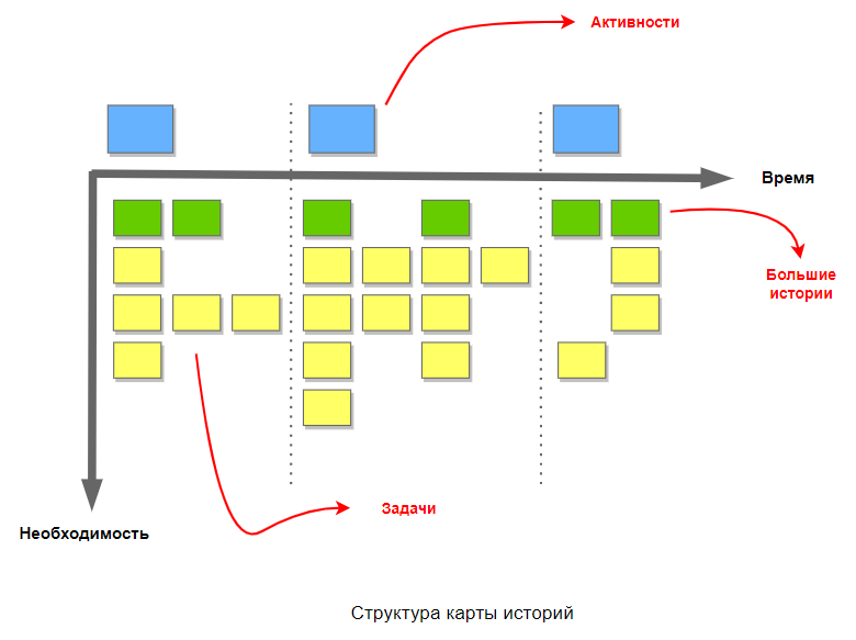 Управление проектами: Структура карты историй