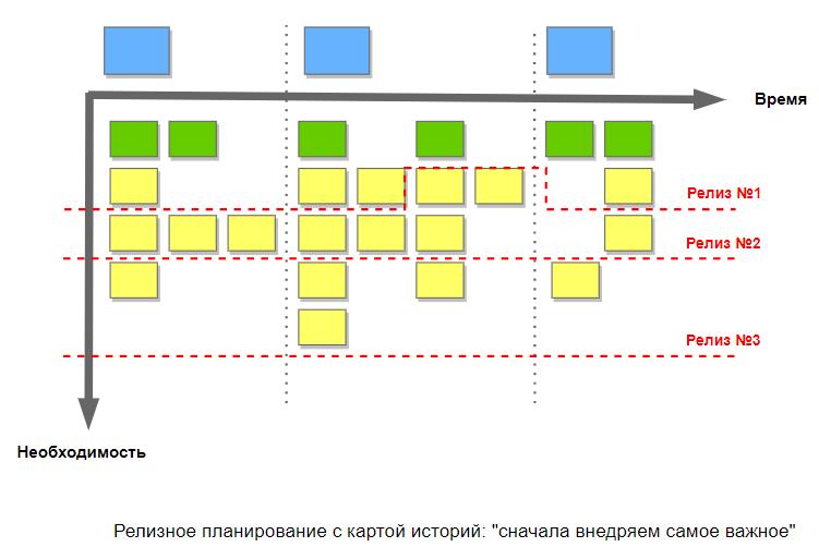 Управление проектами: статьи - Релизное планирование с картой историй